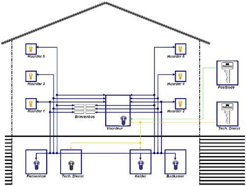 Centraalsysteem met technische hoofdsleutel